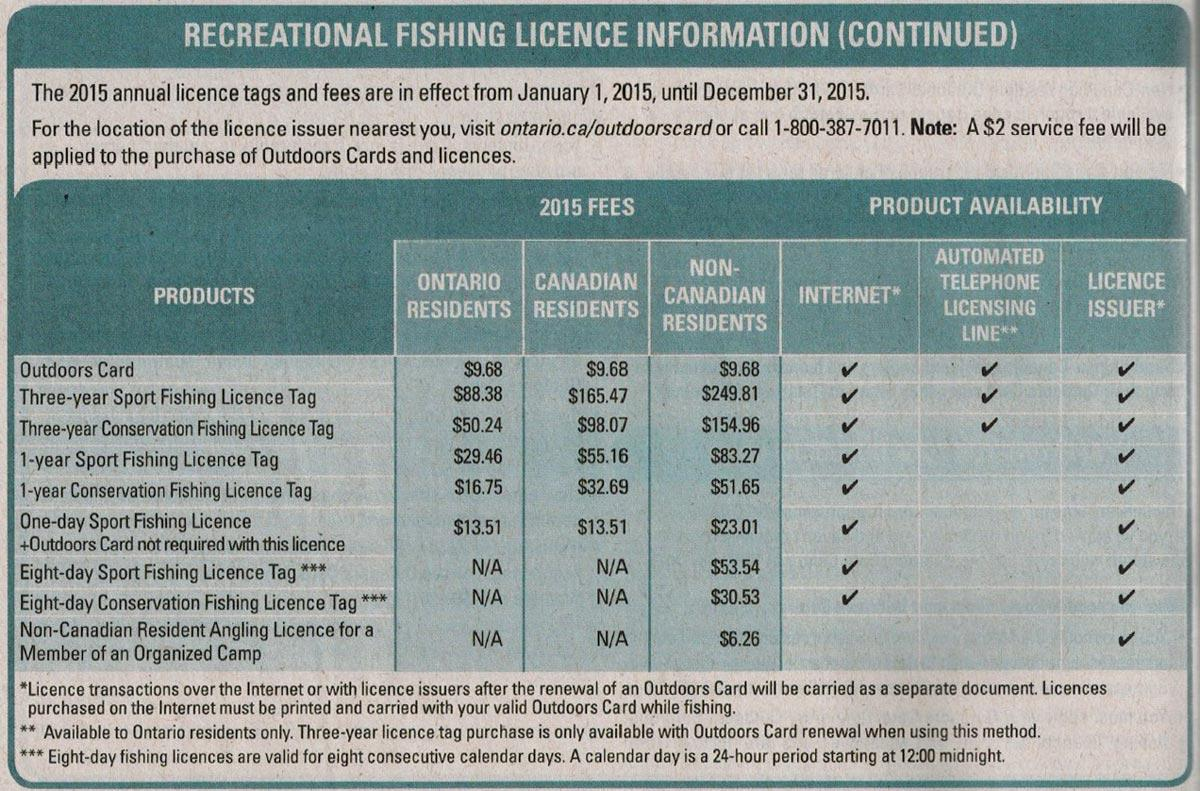 Fishing licence info province of ontario canada for Where to get a fishing license
